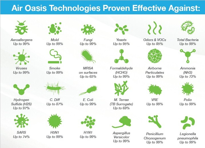 Air Oasis proven effective against these airborne contaminents and more