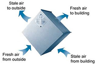 Marvelous Diagram Fresh Air In Stale Air Out